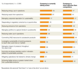 Corporate Sustainability More Well-Rounded, but Still Ad-Hoc, Survey Finds