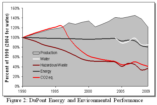 Dupont efficiency culture