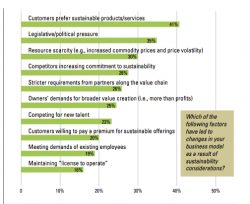 More Companies Say Sustainability Needed to be Competitive