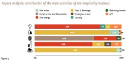 Accor Lifecycle Analysis: Only 13% of Water Use Occurs On-Site