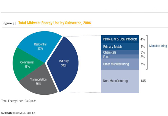 Midwest-energy-use-feb29
