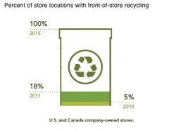 Starbucks Sustainability Report: Water Consumption Up 5%, Energy Use Drops 4.5%