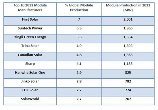Lux-Solar-Manufacturers-Mar16