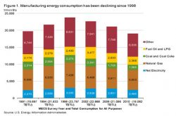 Energy Use in Manufacturing Down 10% in Four Years