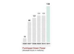 Lowe's Sustainability Report: Purchased Green Power Jumps 34%