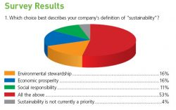 Survey: Sustainability an 'Important Factor' in Supply Chain Choices