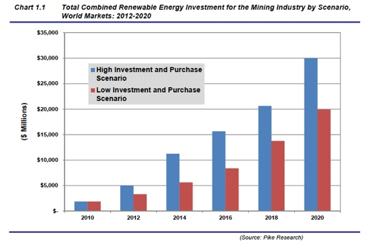 Pike Mining Renewables