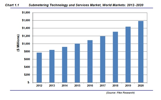 Pike SUbmetering Technology Graph