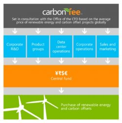 Microsoft Commits to Carbon Neutrality in FY 2013
