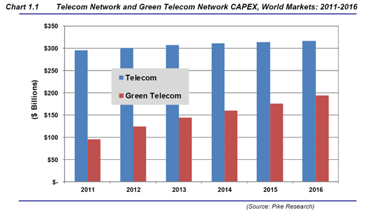 pike research green telecom graphic-1