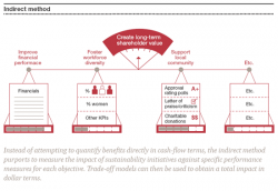 PwC Report: How Companies Can Put a Dollar Value on Sustainability
