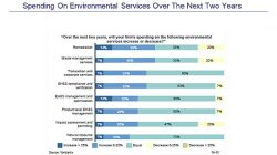 Top Environmental Services Firms Named