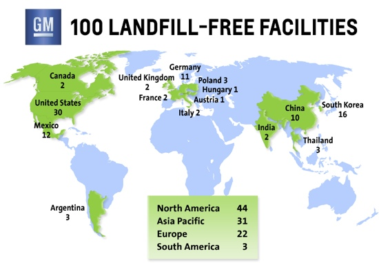 GM Landfill Free Facilities