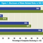 Water-related risk study