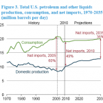 eia-us petroleum use