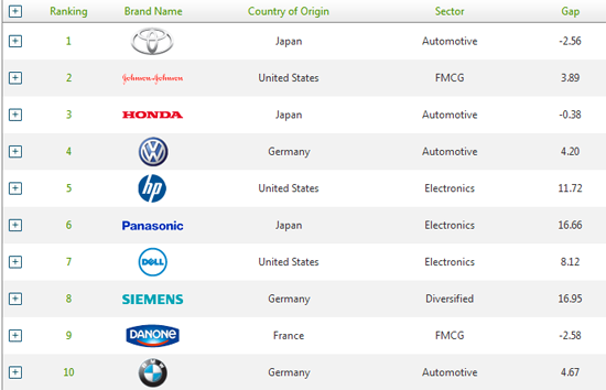 interbrand-2012 global green brands list