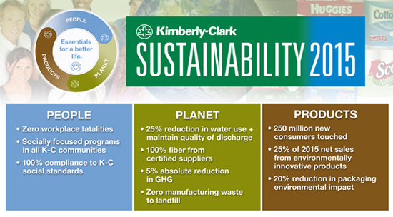 kimberly-clark sustainability 2015