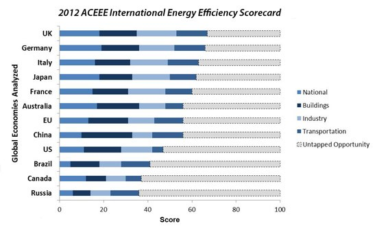 ACEEE-scorecard-comparison