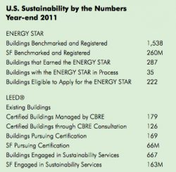 CBRE Sustainability Report: Four-Year, $1m 'Green Research Challenge' Launched
