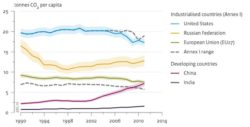 Global CO2 Emissions Jumped 3% in 2011