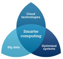 Ibm Smarter Computing Cuts Suffolk Life S Power Use 37 In