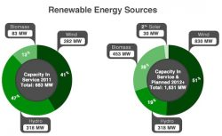 Dominion Sustainability Report: CO2 Intensity Drops 10% in a Year