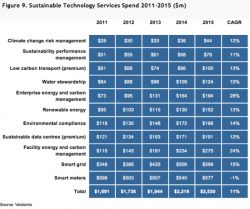 Verdantix: $2.5bn a Year on Energy and Sustainability Technology Services by 2015