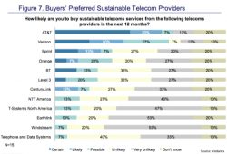 AT&T, Sprint Top Telecoms Sustainability Metrics