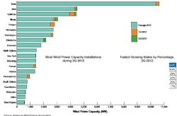 US Wind Power Hits 50 GW Milestone