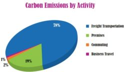 Chicken of the Sea Sustainability Report: More than 80% of Emissions From Suppliers