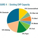 US existing CHP capacity
