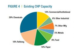 40 GW CHP Would Save $10bn a Year, Report Finds – But Barriers Remain