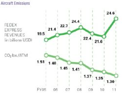 FedEx Sustainability Report: Absolute CO2 Emissions Up 4%