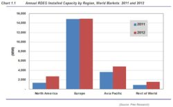 Pike: Distributed Renewable Power Supply to Triple by 2017