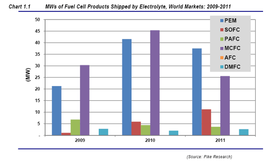 pike research-fuel cell industry