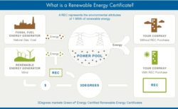 3Degrees Launches New Renewable Energy Products