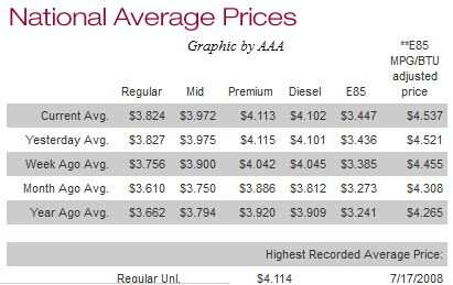 AAA-gas prices