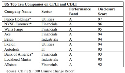 CDP S&P 500 Climate Change Report