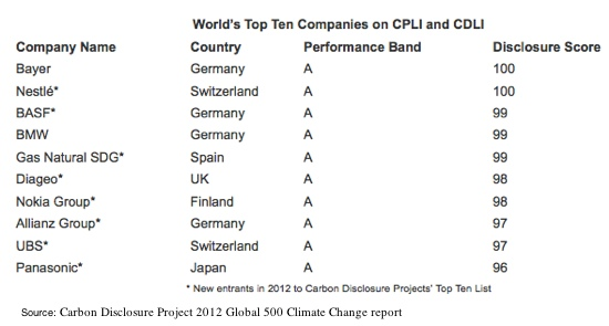 Carbon Disclosure Project 2012 Global 500 Climate Change report Top 10
