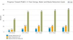 PG&E Sustainability Report: Plant CO2 Emissions Up 31%