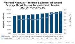 Frost & Sullivan Forecasts Growth in Mining, Food and Beverage Water and Wastewater Treatment Markets