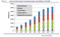 Smart Grid Data Analytics Spending to Total 'More Than $34bn Through 2020'