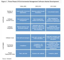 Enablon, IHS and SAP Lead in Environmental Management Software, Verdantix Reports