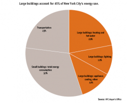 New York is First City to Publish Energy Data for Private Buildings