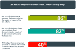 Consumers Demand Sustainability Results, Survey Says