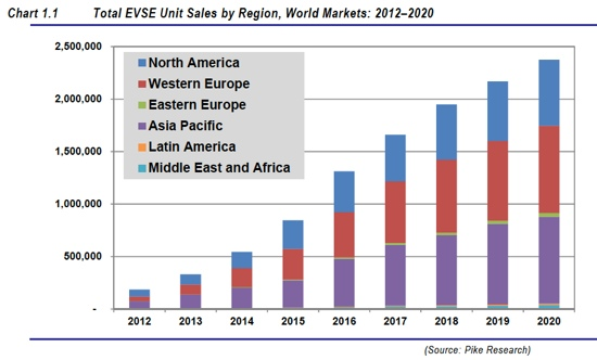 The global electric vehicle supply equipment market will increase from