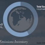 Enterprise Carbon Emissions