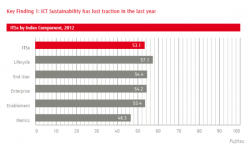 Global ICT Sustainability Index Falls, Fujitsu Finds
