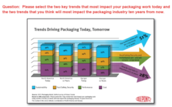Sustainability to Dominate Packaging Industry in 10 Years
