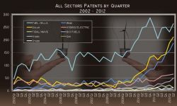 Record Clean Energy Patents in Q2 2012